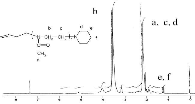 Synthesis And Characterization Of Macromonomers From