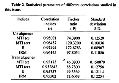 relationship between log and indices