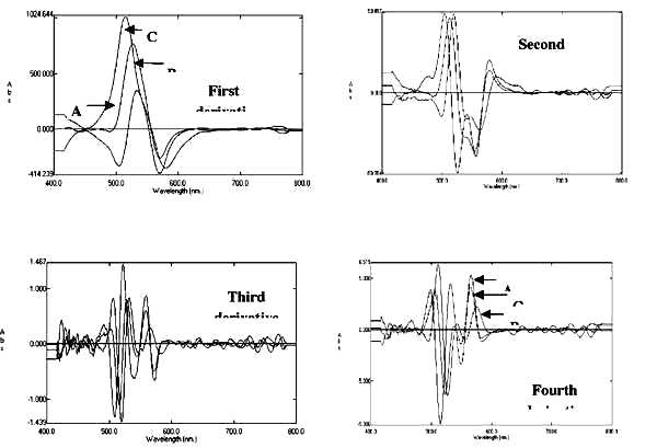 determination of copper and zinc Atomic absorption spectroscopy the standard conditions for the determination of individual elements analysis of serum and plasma: copper and zinc160.