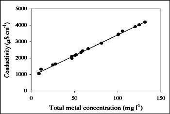 A RAPID ESTIMATION OF METAL CONTENTS IN WASTEWATER TREATMENT FOR ...