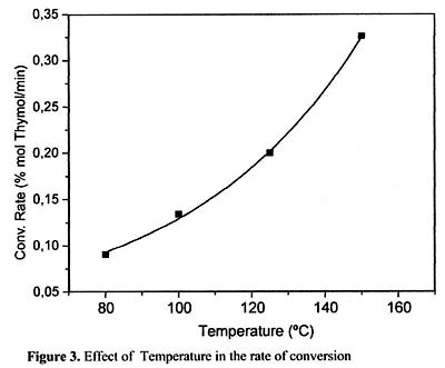 rate of reaction essays What factors affect the rate of reaction between magnesium and hydrochloric acid.