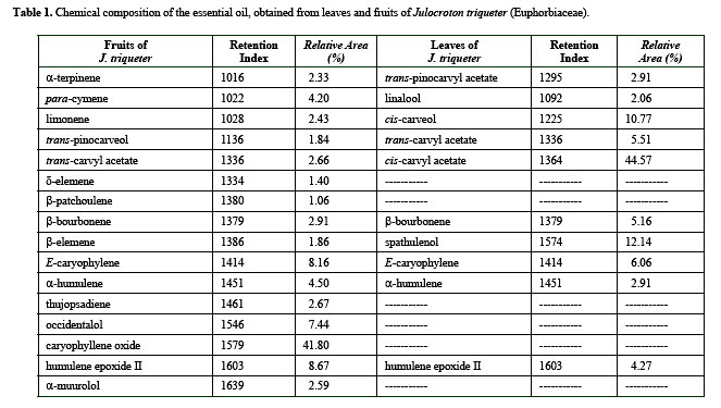 MONOTERPENES, SESQUITERPENES AND FATTY ACIDS FROM JULOCROTON ...