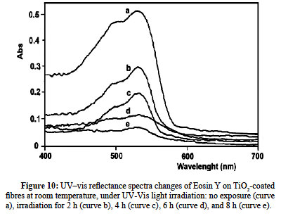 photocatalytic activity investigation Photocatalyst, and investigation of its photocatalytic activity on methylene blue  this article was produced from a poster or oral contribution to.