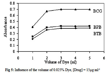 Selegiline 5mg Side Effects