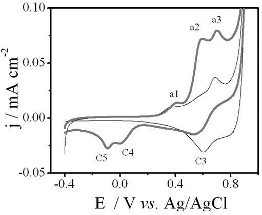 electrooxidation of 2 4 6