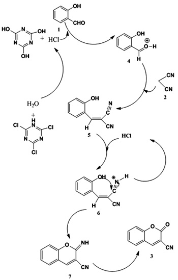 sysnthesis of aspirin It is the two-step synthesis of aspirin starting from oil of wintergreen the  mechanism for this synthesis provides examples of three major classes of  chemical.