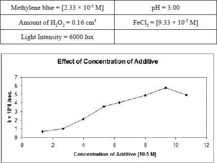 degradation of methylene blue and organic Examining degradation of methylene blue (mb) in the presence of uv source the effects of mb concentration, ph and uv irradiation time on the degradation are studied in a batch  photocatalyst can facilitate the degradation of organic waste along with eliminating cod in wastewaters vinu and madars [2] have established tio 2 as a.