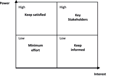 Project Stakeholder Management A Case Study of a Brazilian – Power Interest Matrix