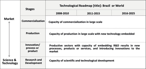 Technology Foresight On Emerging Technologies Implications For A - Brazil large scale road map