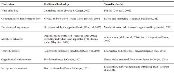 shared leadership essays One approach to implementing shared leadership is the use of the executive model with the ever increasing merging of companies, so is the need for a wide base of management skill and experience a successful example of such form of shared leadership was the 1997 marketing program.