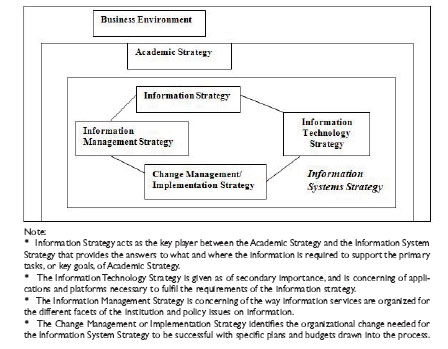 Information Management Im For Academic Staff Advancement
