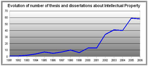 Theses and dissertations | Library - University of Waterloo