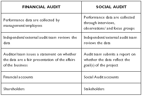 financial and ethical reportinng A common ethical issues relates to the misrepresentation of financial statements accounting is full of estimates and those estimates can lean toward generation of additional bonuses for.