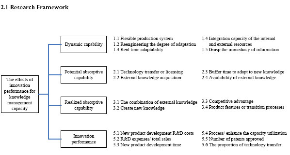 knowledge management process capability and its Keywords: knowledge management, dynamic capabilities, process capabilities, patient performance healthcare sector volume 13, issue 12, pp 976-999, december 2012 examining knowledge management enabled performance for hospital professionals: a dynamic capability view and the mediating role of.