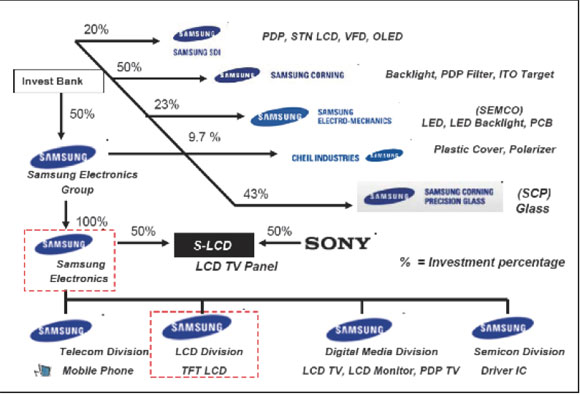 vrio analysis of samsung The analysis of strategic management of samsung electronics company through the generic value chain model  prof sang chul jung  department of business administration, business school, incheon national university.