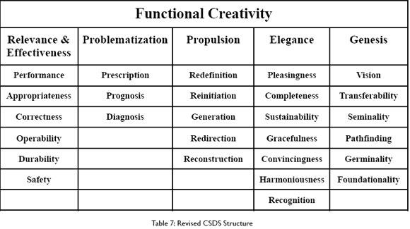 Measuring Creativity f...V Genesis
