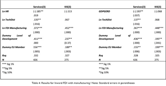 inward fdi and innovation in the Gates the impact of inward fdi on absorptive ca- pacity and domestic innovation  capability in south asian countries from 2000 to 2011 the experi- ences of the.