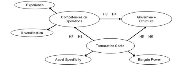 transaction cost economics in construction industry Vertical integration  because it can have a significant impact on a business unit's position in its industry with respect to cost,  business law | economics.