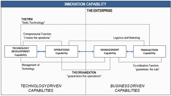 Technology Management Image: Innovation Capability: From Technology Development To