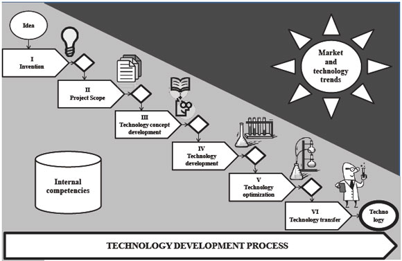 the development of technology Opinion article 17 technology, education, and economic development dr glen m farrell originally presented as a keynote address to the 13th commonwealth conference of education ministers.