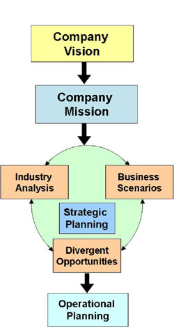 Building A Sustainable Competitive Advantage