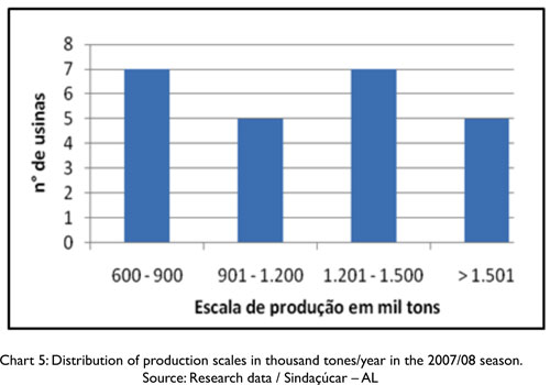 state five relationship between agriculture and industry