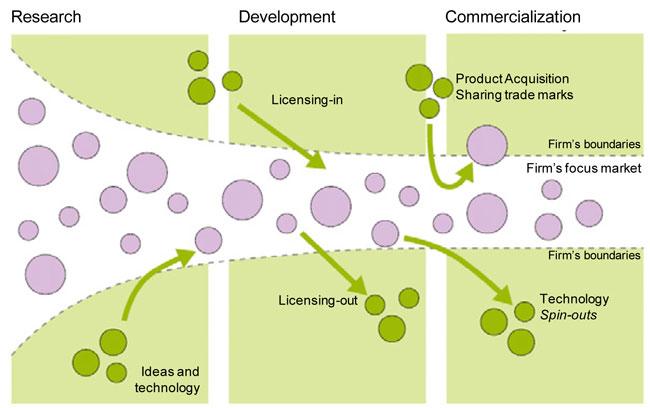 3m rethinking innovation case study