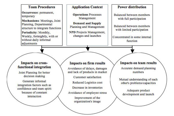 steps of the collaboration process among the functional areas About the author mia whitfield mia whitfield is the principal and founder of mmwhitfield consulting, a firm that helps operations and development teams from silicon valley software companies deliver projects more effectively.