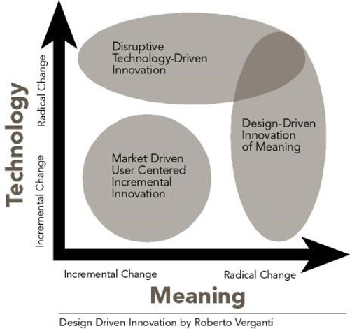 innovation creativity and design definitions paper The linkages between design, innovation and r&d 7 2 creativity and design in the uk 10 needed on definition and measurement creativity, design and business.