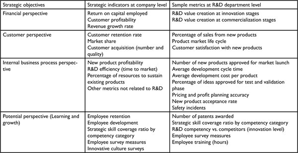 The Balanced Scorecard: Innovative Performance Measurement and ...