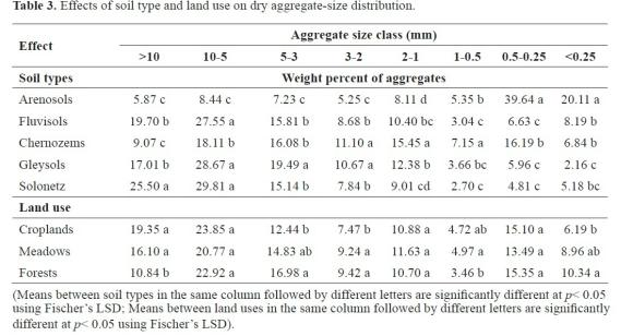 Soil dry aggregate size distribution effects of soil type for Types of soil and their uses
