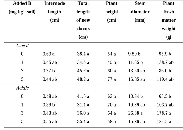 How apple responds to boron excess in acidic and limed soil for Soil 5 letters