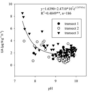 relationship between plant animal and soil ph