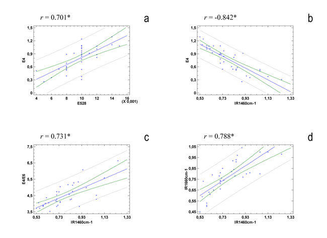 Soil organic matter quality in three mediterranean for Soil quality parameters