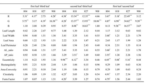 Diagnosing of rice nitrogen stress based on static scanning ...