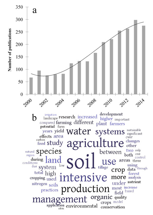 review of intensive farming systems Lecture 8 agriculture in tropical systems - 5 intensive subsistence under review again the intensive farming of intensive and extensive farming is the.