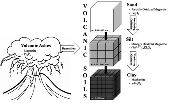 Iron bearing minerals from soils developing on volcanic for Soil forming minerals