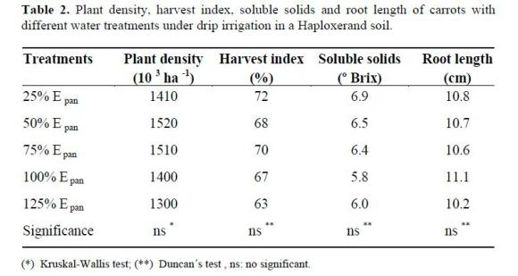 Water requirements and water use efficiency of carrot for Soil quality parameters
