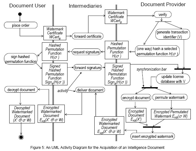 a pdf watermark keygen generator