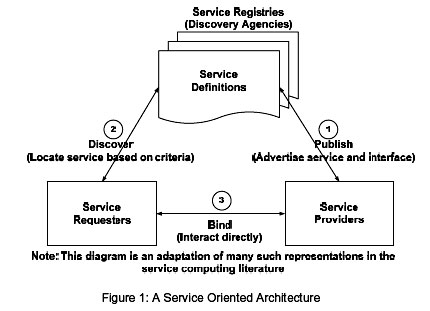 Service oriented architecture literature review