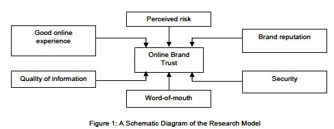 review of related literature of online marketing