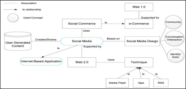 From E Commerce To Social Commerce A Framework To Guide