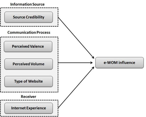 effect of brand loyalty on advertising The effects of brand experiences, trust and satisfaction on  the brand images projected in advertising,  positive effect on brand loyalty (p.