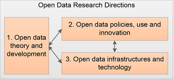 Example of a theoretical framework in a research proposal