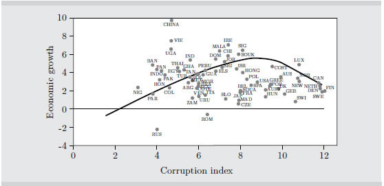 effects corruption economic growth Corruption and economic growth in china: an emirical analysis and a model for measuring the effects of corruption on economic growth will be presented.