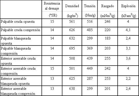 Madera de compresi n en pinus radiata iii propiedades de - Propiedades de la madera ...