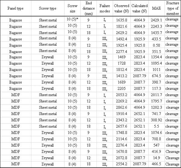 Sheet Metal Screw Pilot Hole Driverlayer Search Engine