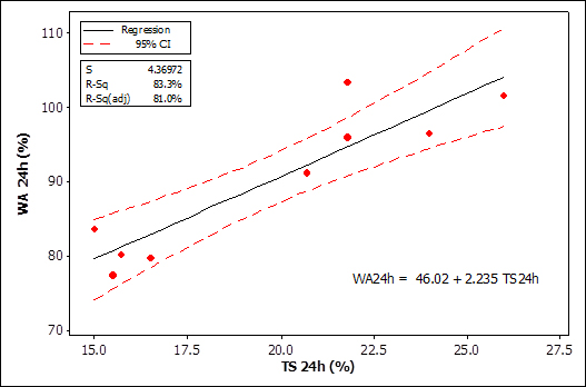 Effects of nano wollastonite on physical and mechanical