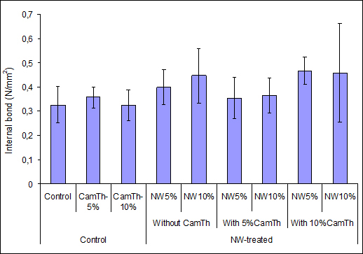 Effects of wollastonite on the properties medium