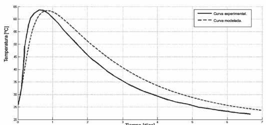modelo de elementos finitos para el an u00e1lisis t u00e9rmico de